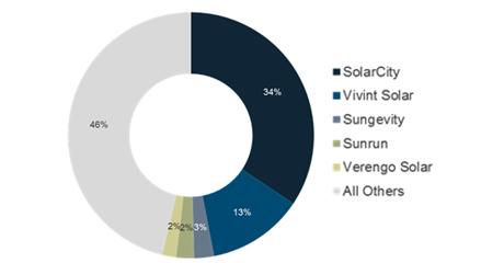 Solar Power NJ, NY – Amergy Solar